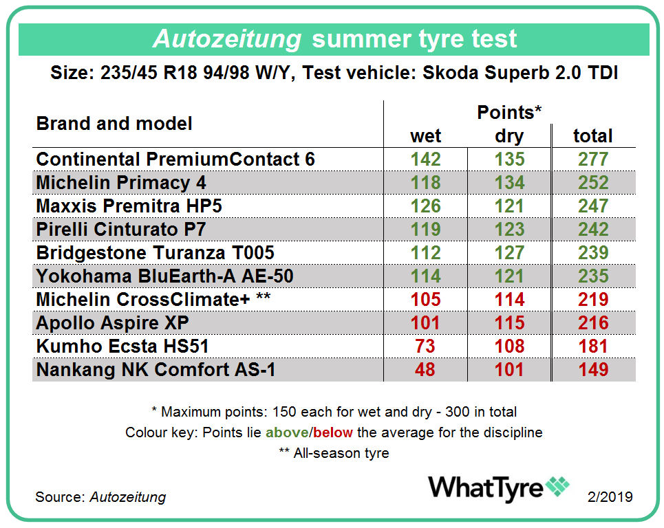 Four 'highly recommended' tyres in Autozeitung 235/45 R18 test