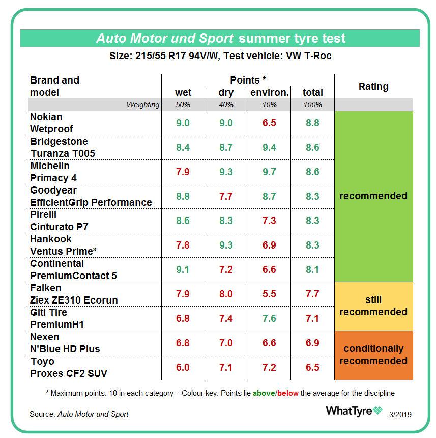 goodyear efficientgrip performance test