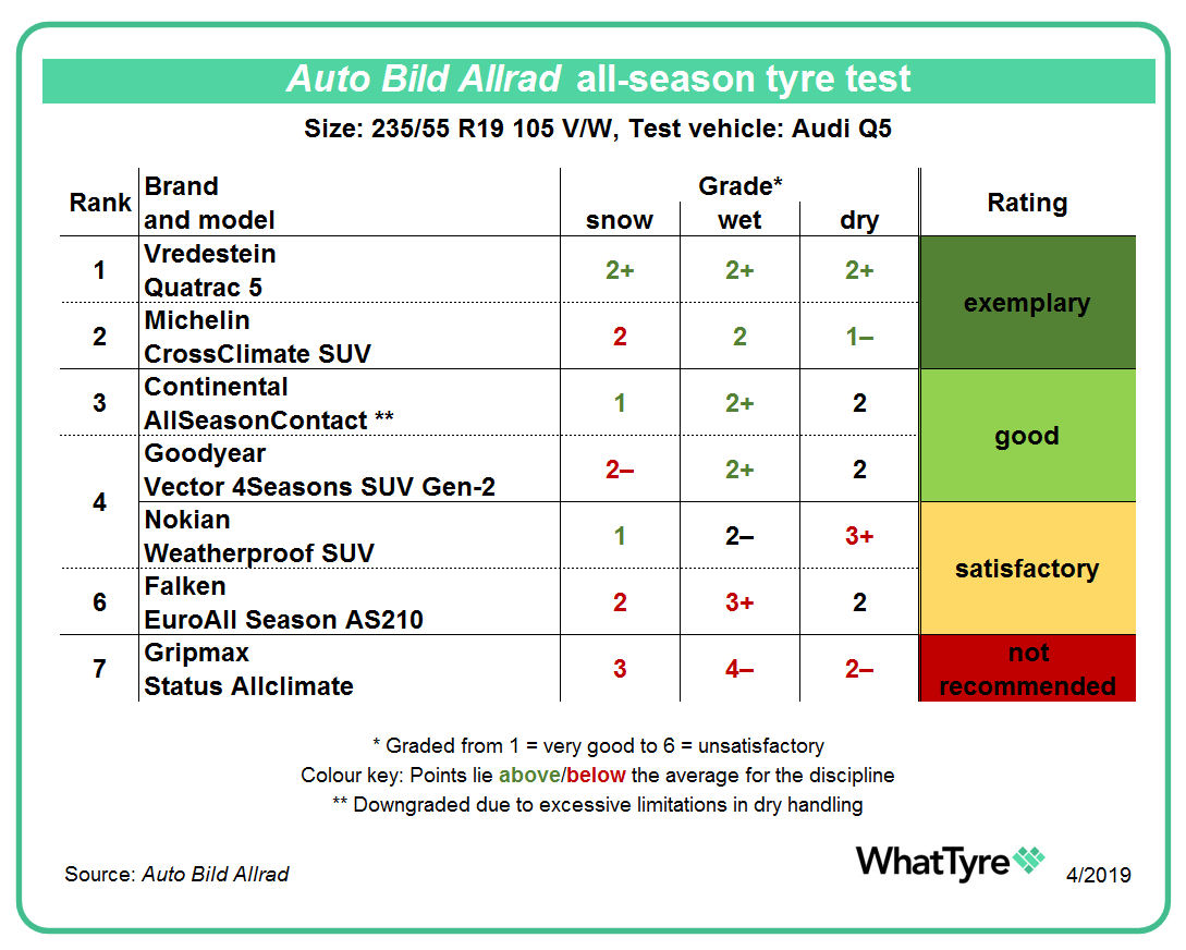 Vredestein wins all season tyre test