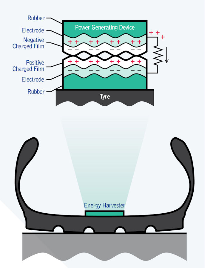 Frictional charging is caused by deformation of the tyre's footprint