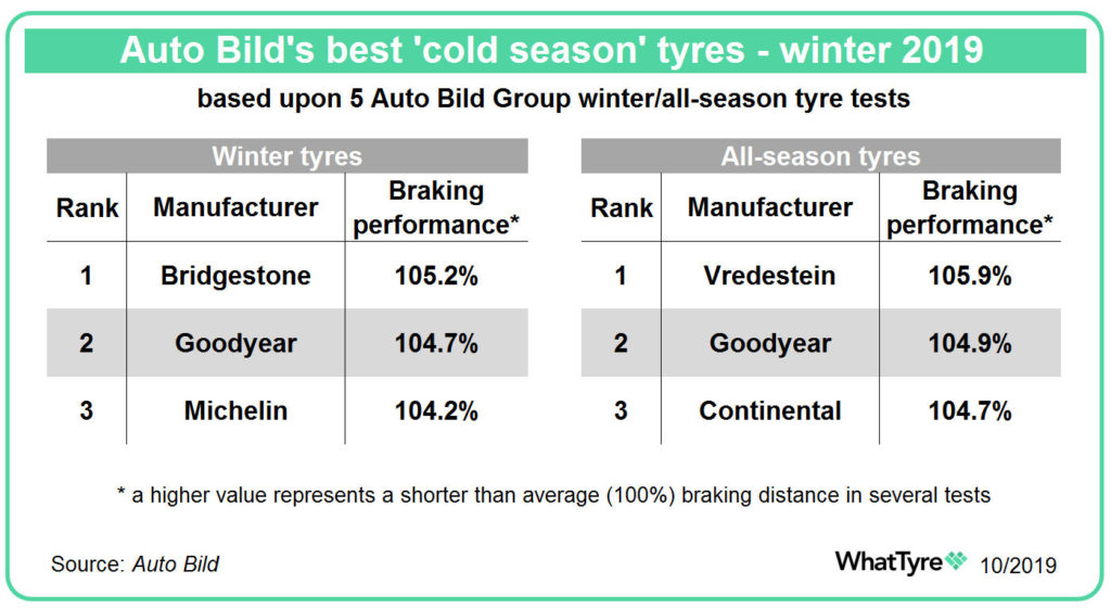 Auto Bild best cold season tyres 2019