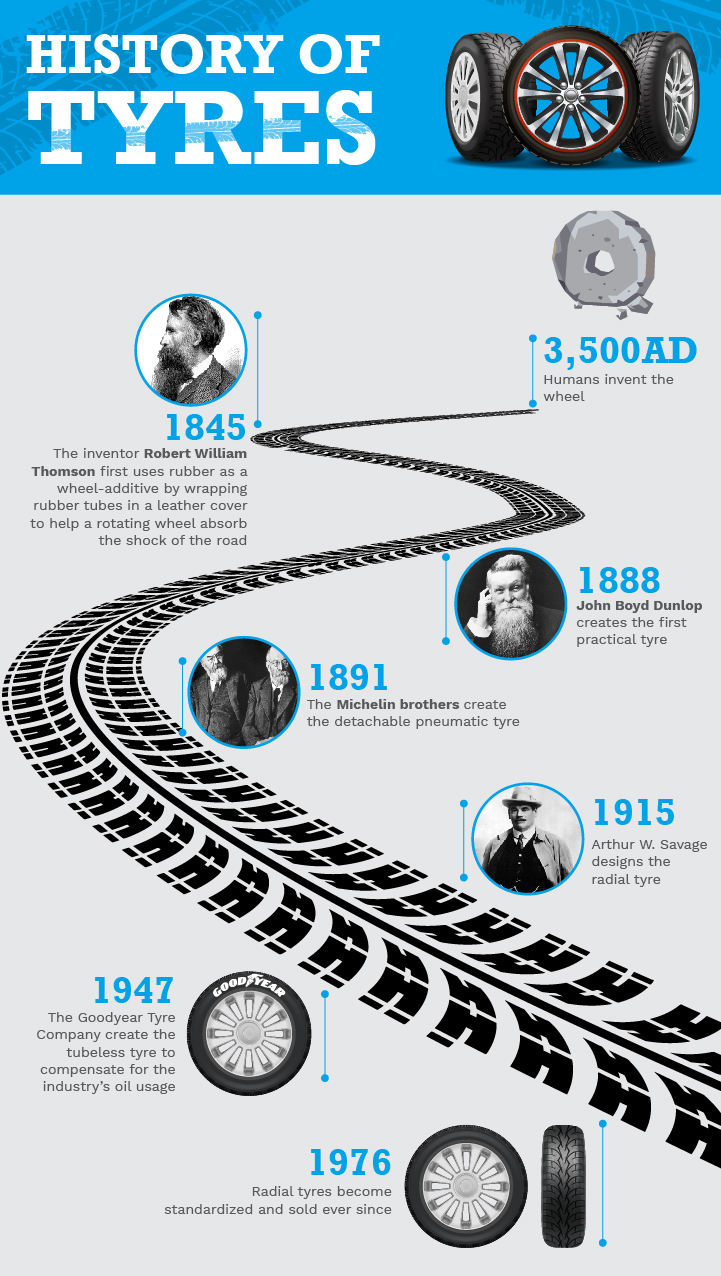 Tyre history infographic