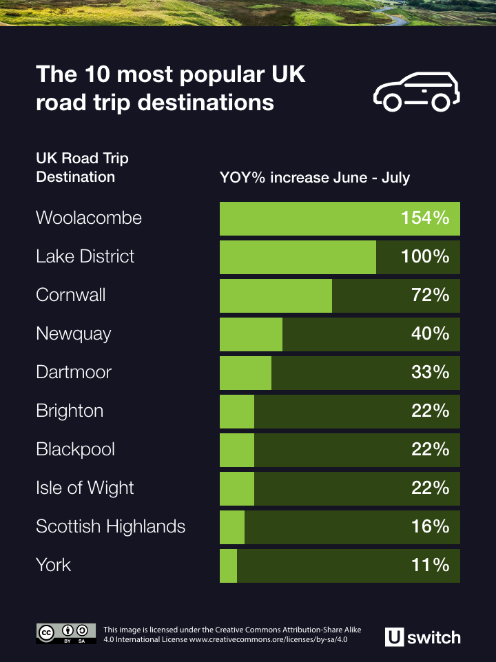 The most popular UK road trips, according to Google