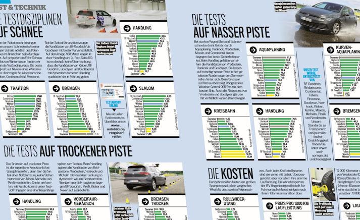 Auto Bild test: 5 exemplary all-season tyres