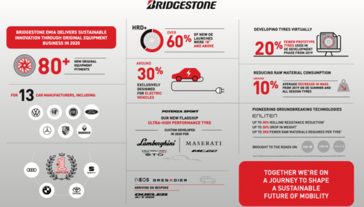 Bridgestone – more than 80 new OE tyre fitments in 2020