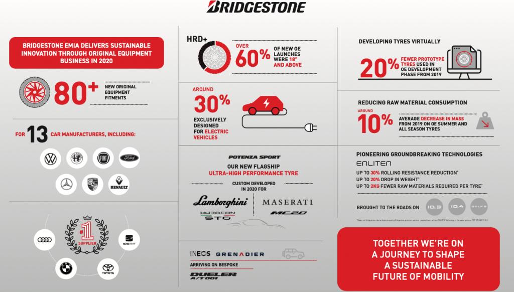 Bridgestone – more than 80 new OE tyre fitments in 2020